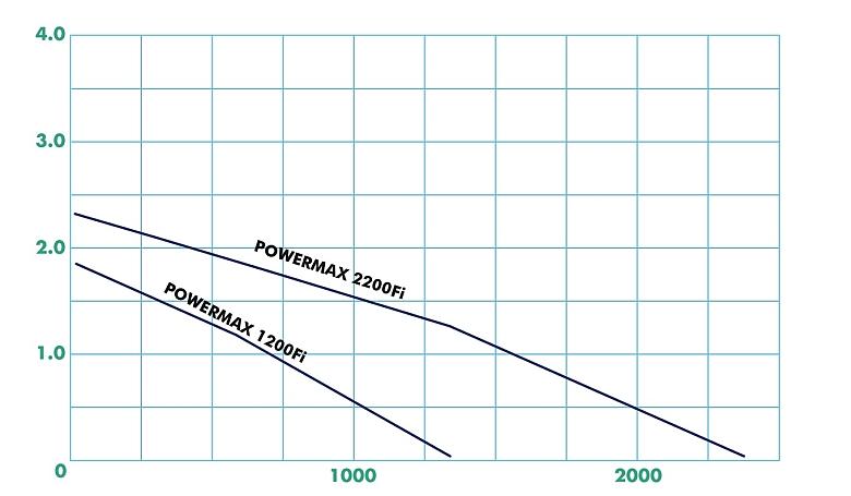 powermax pienet taulukko